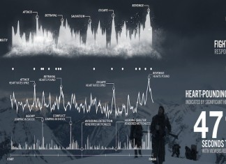The Revenant, heart rate data