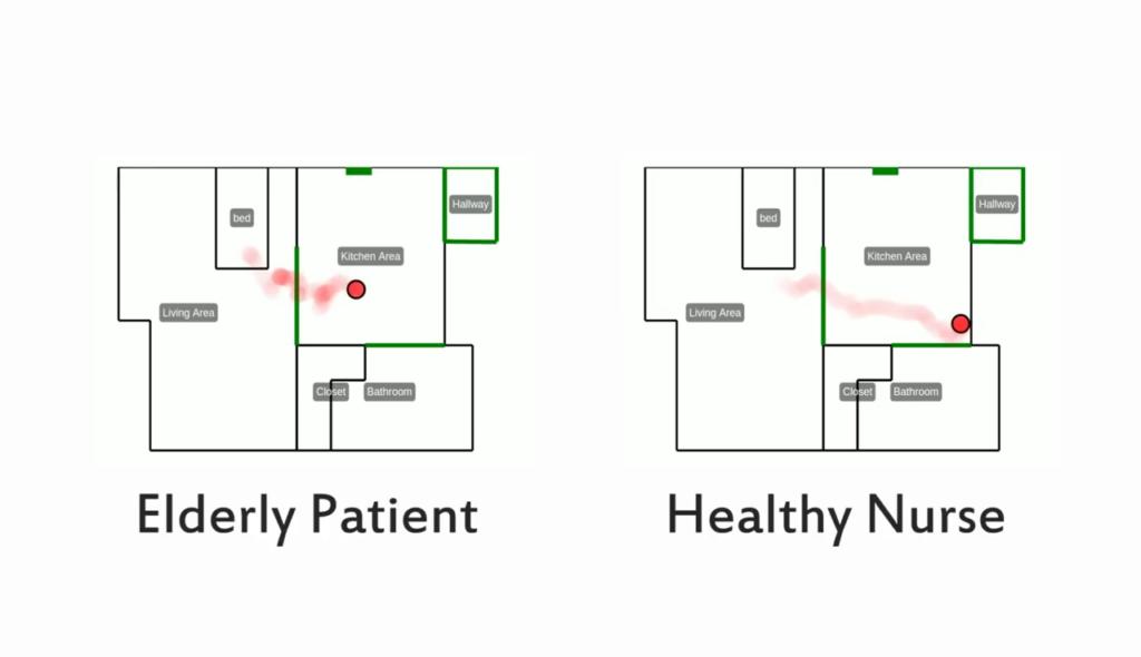 WiGait mostra le differenze nella velocità e nel modo di camminare tra un paziente anziano (sx) e un'infermiera in salute (dx), indicati dal puntino rosso.