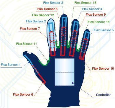 posizioni dei sensori sulla mano