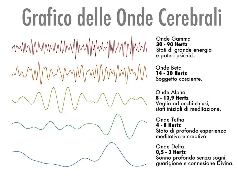Divisione del segnale eeg in frequenza
