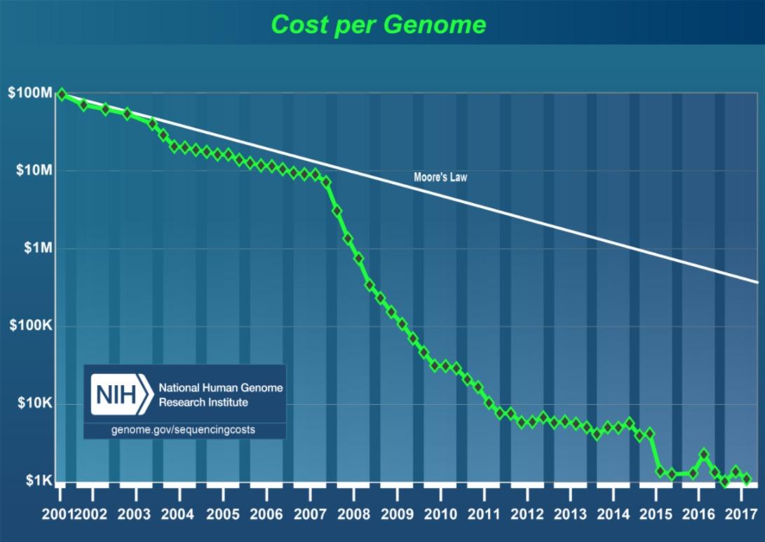 Diminuzione dei costi della genomica