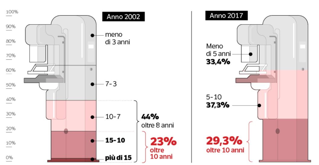 analisi età mammografi censimento italia tumore al seno
