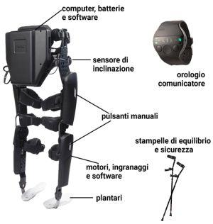 Esoscheletro robotico ReWalk Adam Gorlitsky