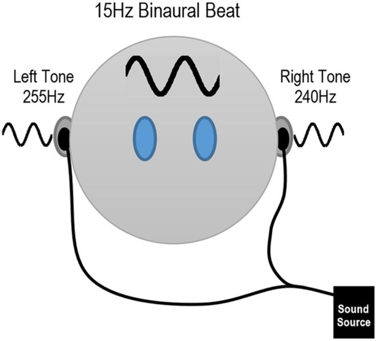 musica 8D suoni binaurali