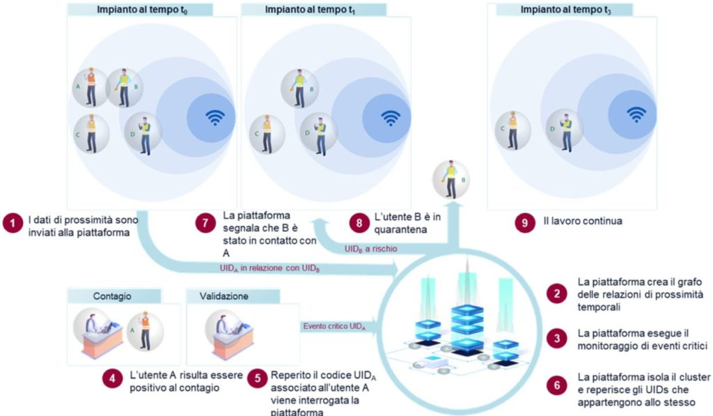 fase 2 covid19 coronavirus italia positivo braccialetto smart proximity lavoro credits: eng.it