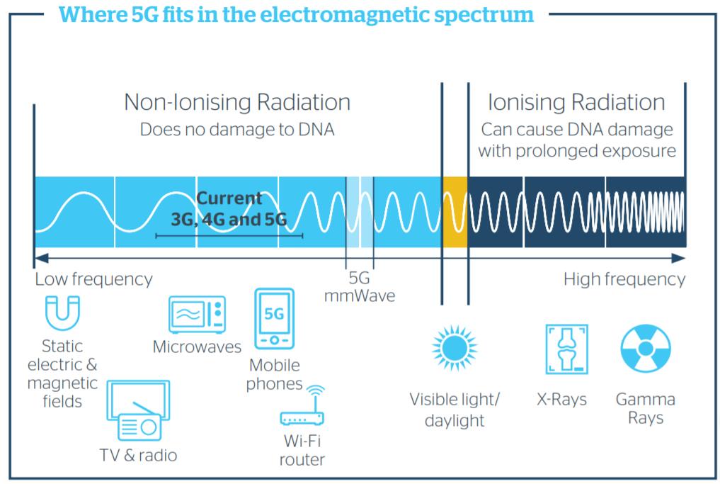 """""""Il 5G non presenta rischi particolari per la salute"""", le parole del primo ricercatore dell'Iss. Credits: AMTA"""