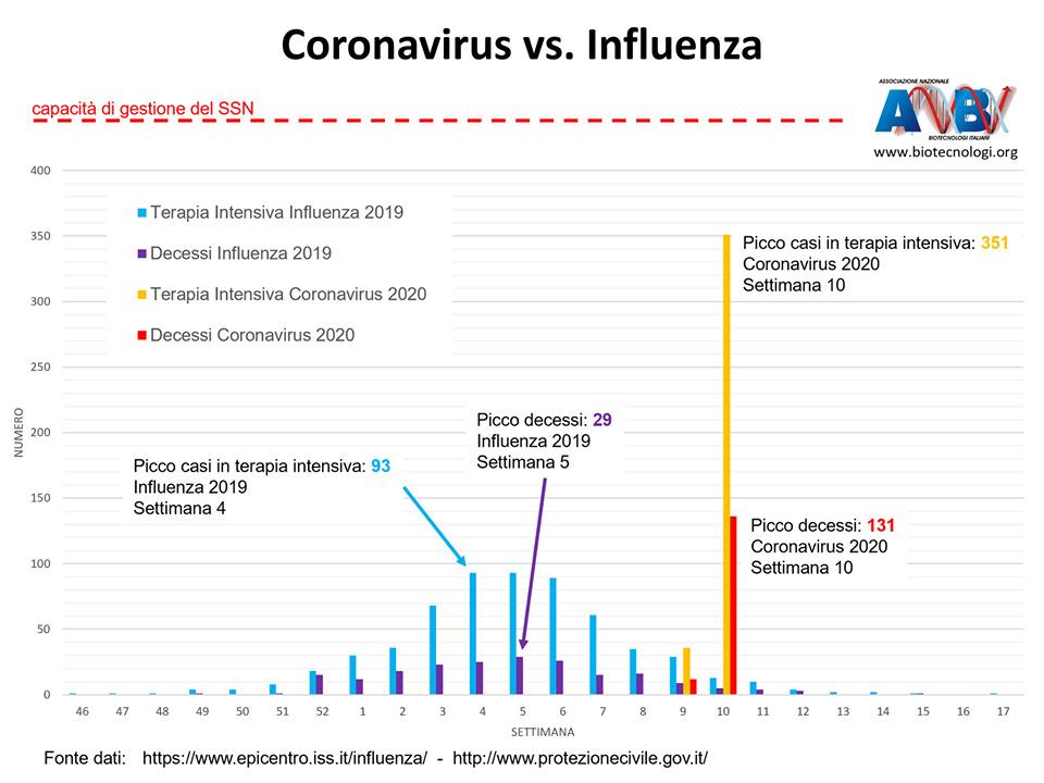 differenze coronavirus influenza vaccino