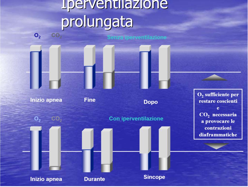 Saturazione di ossigeno