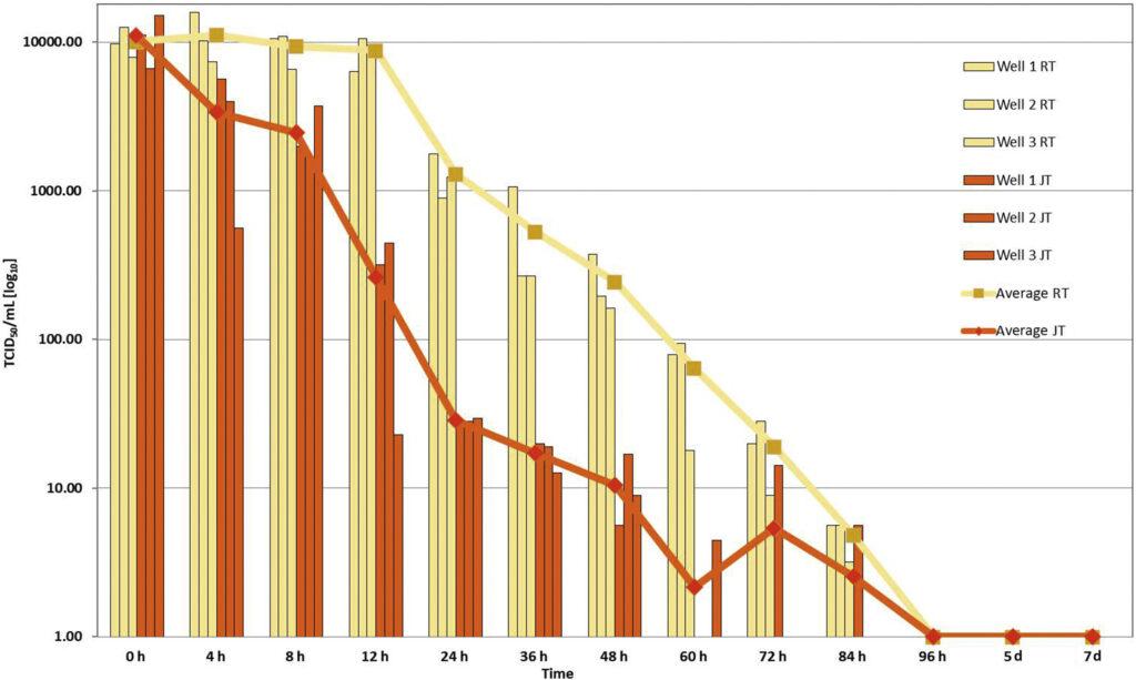 Trasmissione coronavirus temperatura ambientale