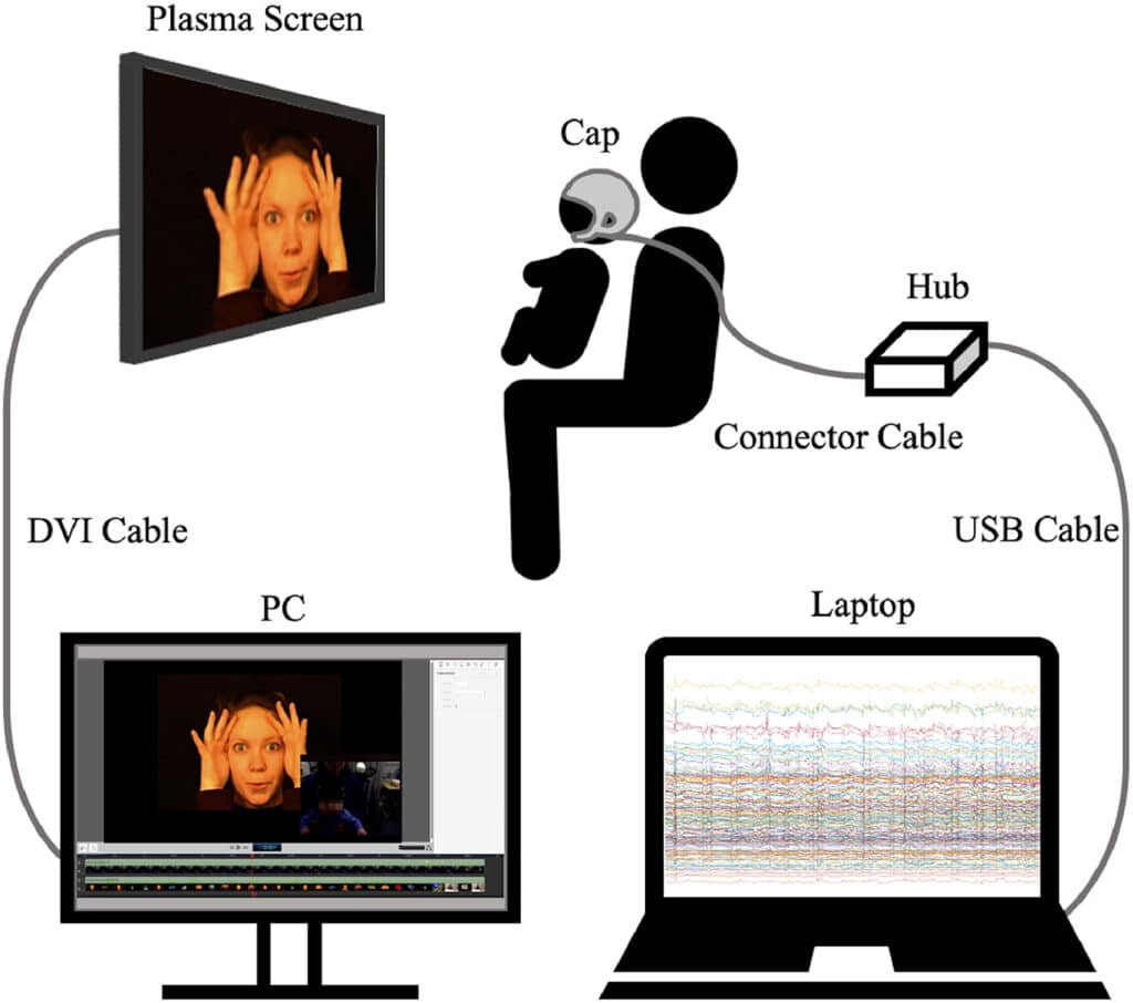 LUMO, il dispositivo indossabile per il neuroimaging funzionale nei bambini. Credits: NeuroImage