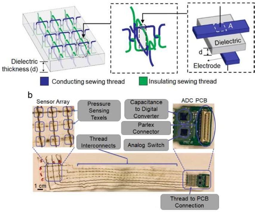 Sensori di pressione su base tessile: un nuovo modo di vivere la protesi. Credit: North Carolina State University