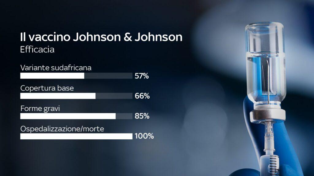 L'EMA ha approvato il vaccino monodose di Jhonson & Jhonson . Credits: SkyTg24