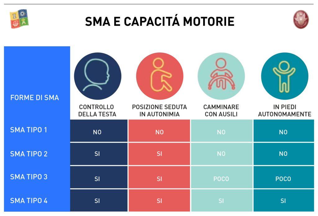 Meyer di Firenze: Terapia genica usata su un neonato affetto da SMA1