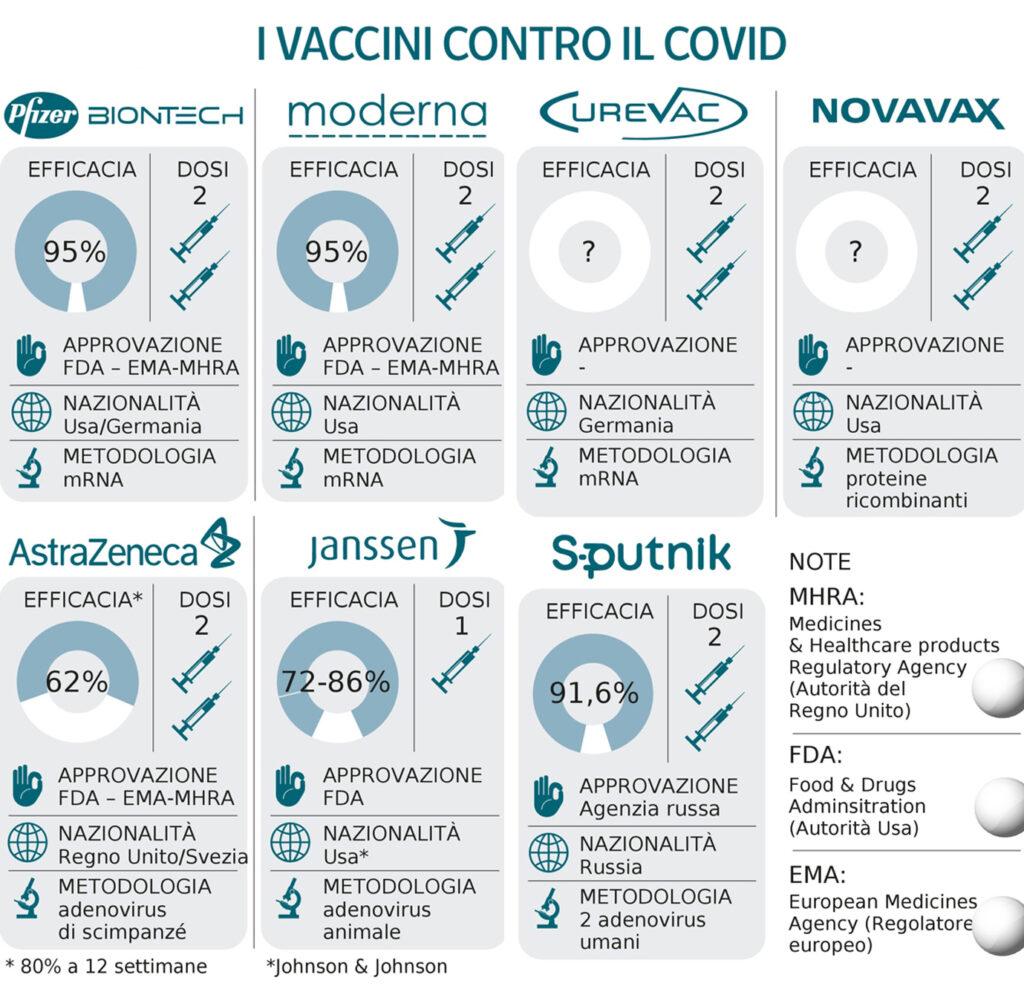Quanto sappiamo sul vaccino contro la COVID-19? Credits: Corriere della Sera