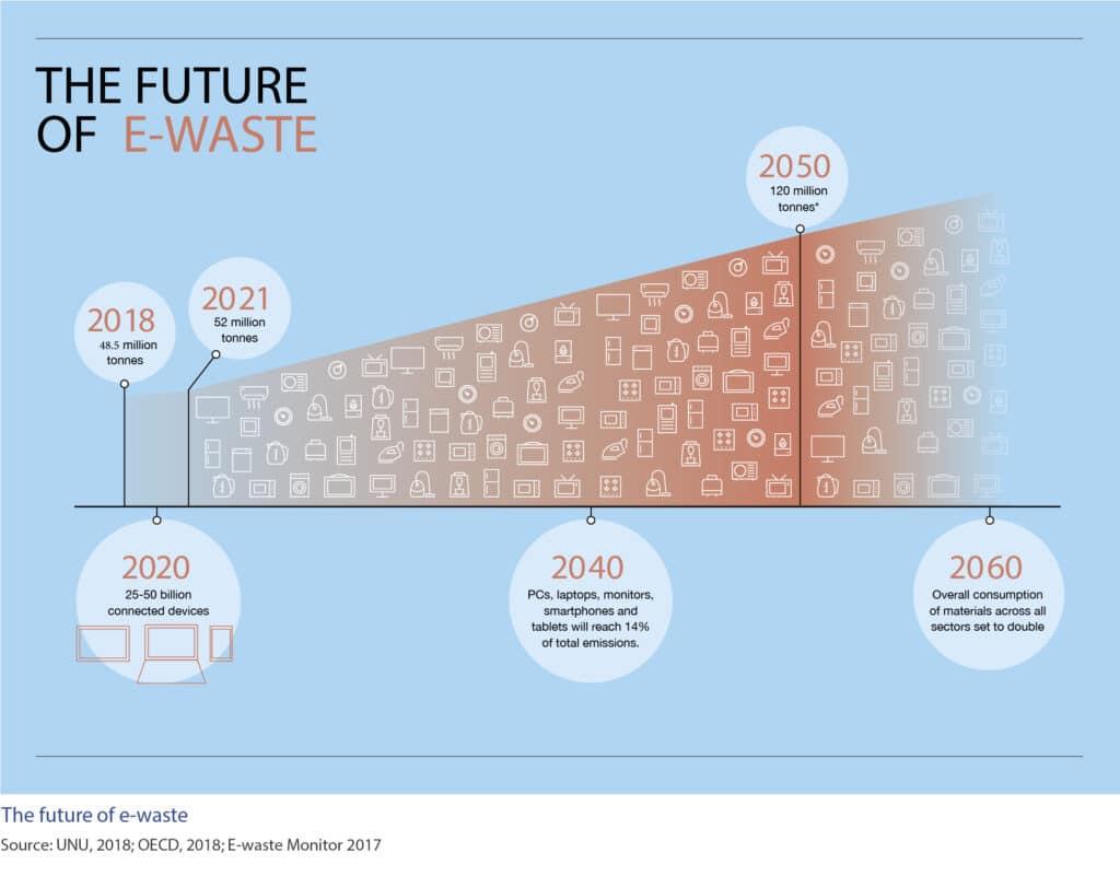 futuro-rifiuti-elettronici