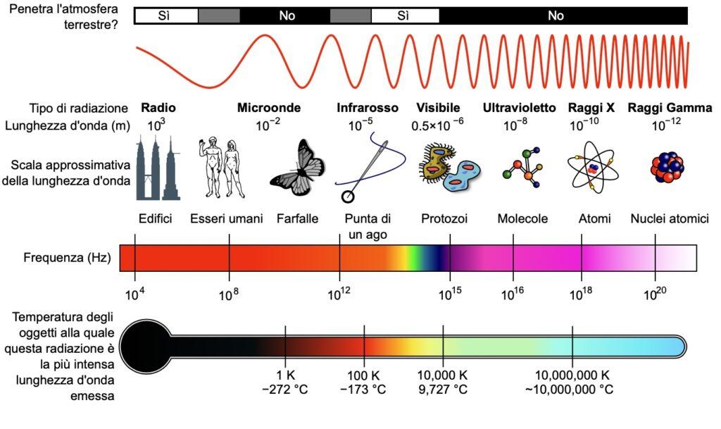 Schema che mostra lo spettro elettromagnetico e l'illuminazione