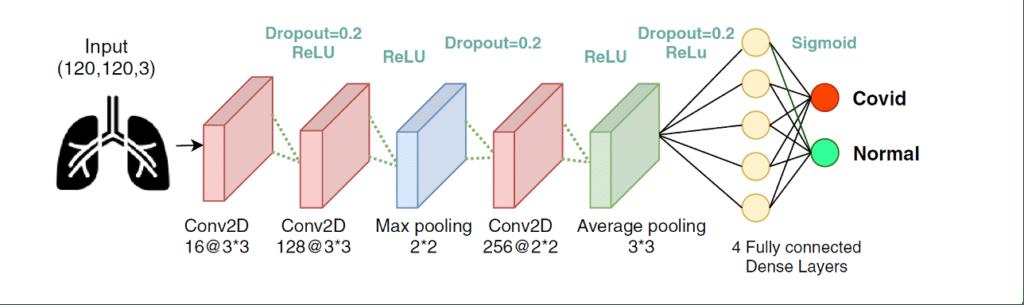 Deep Learning Covid-19