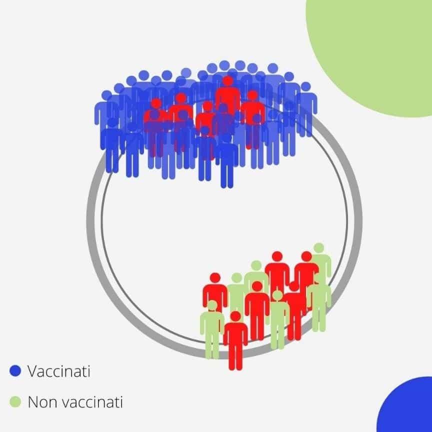 Paradossi vaccinati covid israele